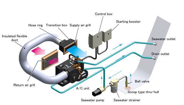 Air conditioner installation image
